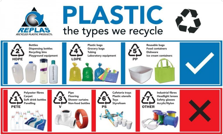 plastic recycling essay Recycling why it's important and how to do it briefing september 2008 introduction recycling saves energy, reduces raw material extraction and combats climate change the vast  by burning it to produce energy3 recycling plastic saves five times the energy created by burning it.
