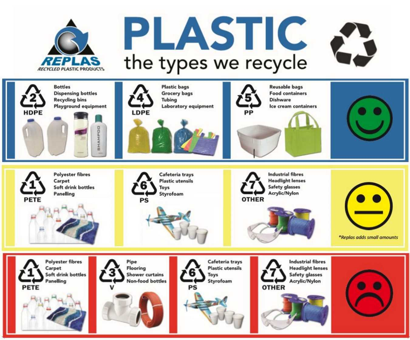 Recycling - How It Really Works In Australia and At Replas